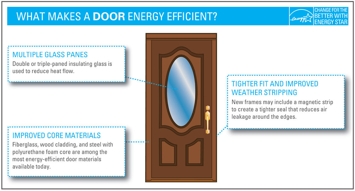 WHat makes a door energy efficient? Energy Star