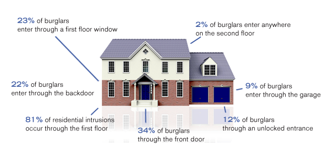 5 Ways We Make Your New Doors & Windows More Secure