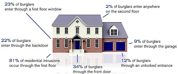 Home break-in stats